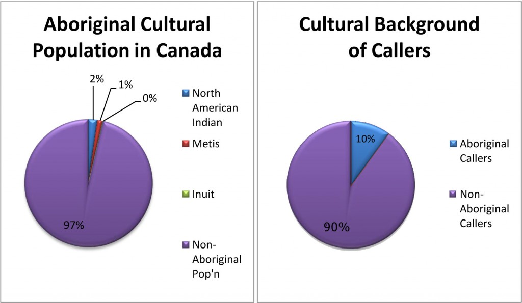A graph that compares the background of callers to the breakdown of ethnicity in Canada. SOURCE: Statistics Canada & Kid's Help Phone.